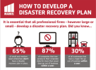 Disaster recovery planning: step-by-step infographic