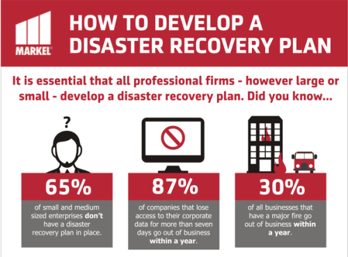 Disaster Recovery Planning Step By Step Infographic Markel Direct Uk