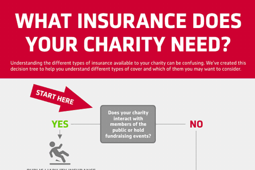 What insurance does your charity need?
